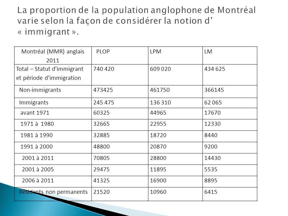 Montréal (MMR) anglais 2011 PLOPLPMLM Total – Statut dimmigrant et période dimmigration 740 420609 020434 625 Non-immigrants473425461750366145 Immigrants245 475136 31062 065 avant 1971603254496517670 1971 à 1980326652295512330 1981 à 199032885187208440 1991 à 200048800208709200 2001 à 2011708052880014430 2001 à 200529475118955535 2006 à 201141325169008895 Résidents non permanents21520109606415
