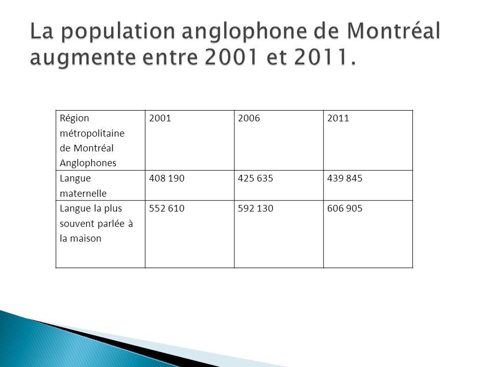 Région métropolitaine de Montréal Anglophones 200120062011 Langue maternelle 408 190425 635439 845 Langue la plus souvent parlée à la maison 552 610592 130606 905