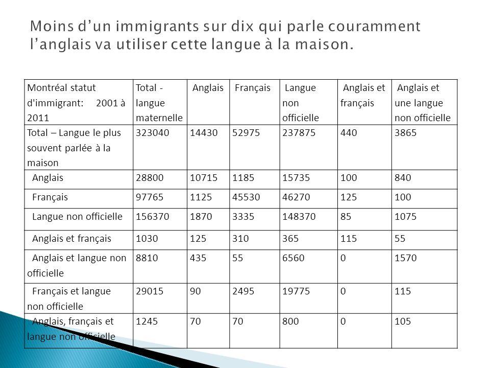 Montréal statut d'immigrant: 2001 à 2011 Total - langue maternelle Anglais Français Langue non officielle Anglais et français Anglais et une langue no