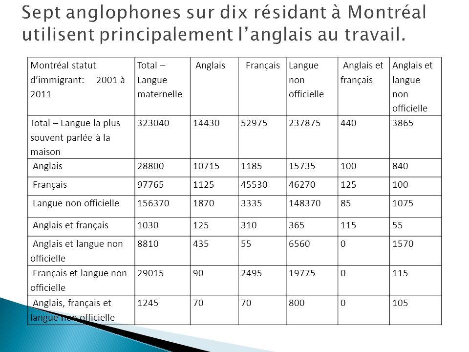 Montréal statut dimmigrant: 2001 à 2011 Total – Langue maternelle Anglais Français Langue non officielle Anglais et français Anglais et langue non off