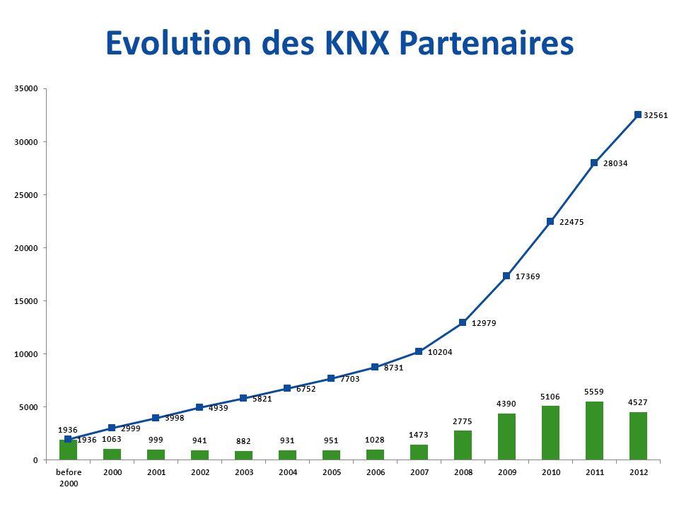 Evolution des KNX Partenaires