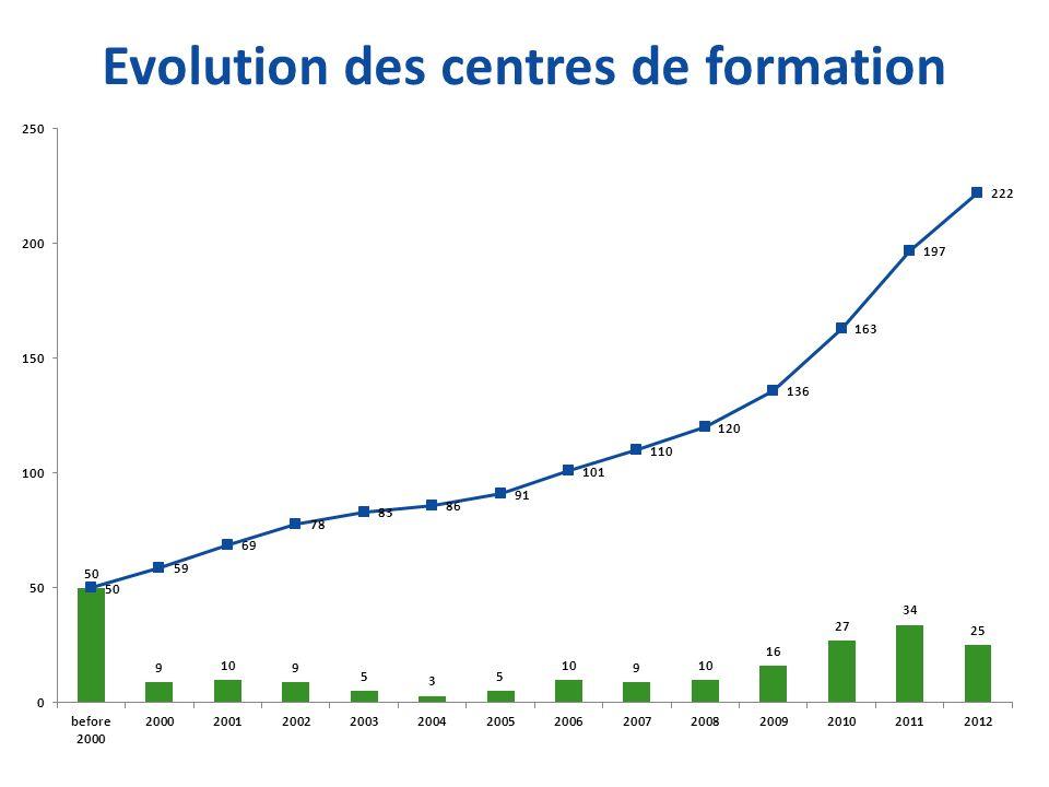 Evolution des centres de formation