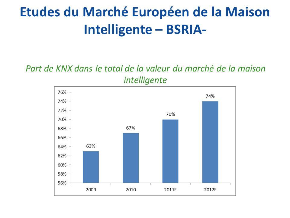 Part de KNX dans le total de la valeur du marché de la maison intelligente