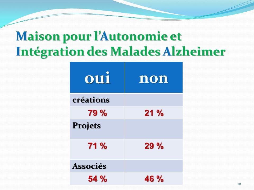 Maison pour lAutonomie et Intégration des Malades Alzheimer ouinon créations 79 % 21 % Projets 71 % 29 % Associés 54 % 46 % 10