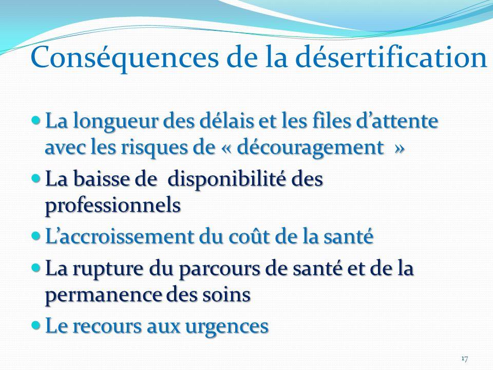 Conséquences de la désertification La longueur des délais et les files dattente avec les risques de « découragement » La longueur des délais et les fi