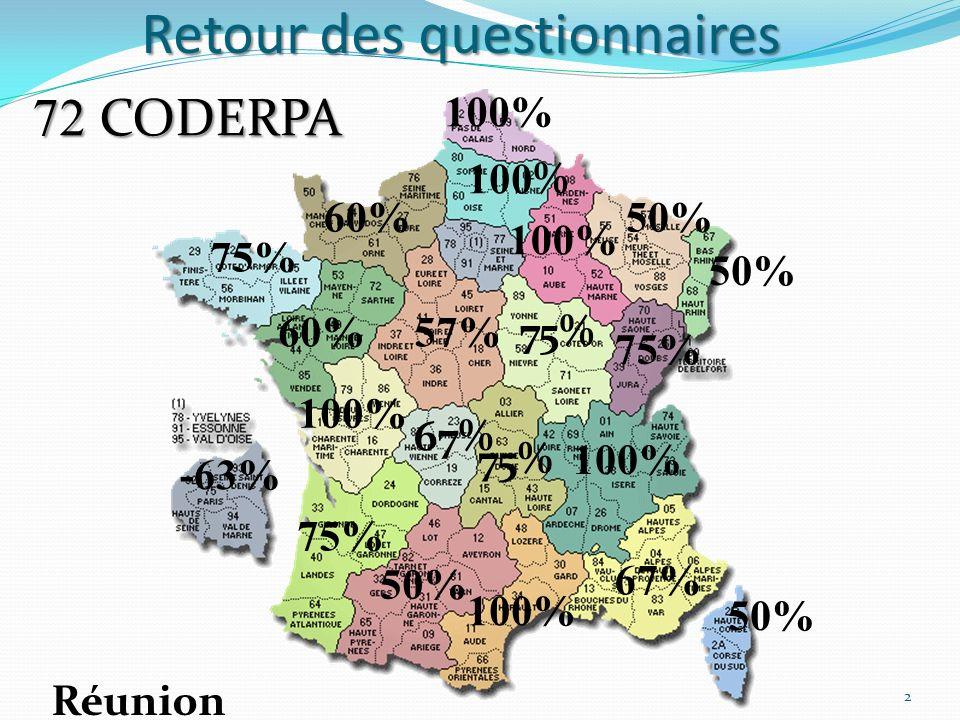 Retour des questionnaires 50% 75% 57% 100% 50% -63% 100% 67% 50% 67% 60% 100 % 60% 75% 50% Réunion 72 CODERPA 100% 2