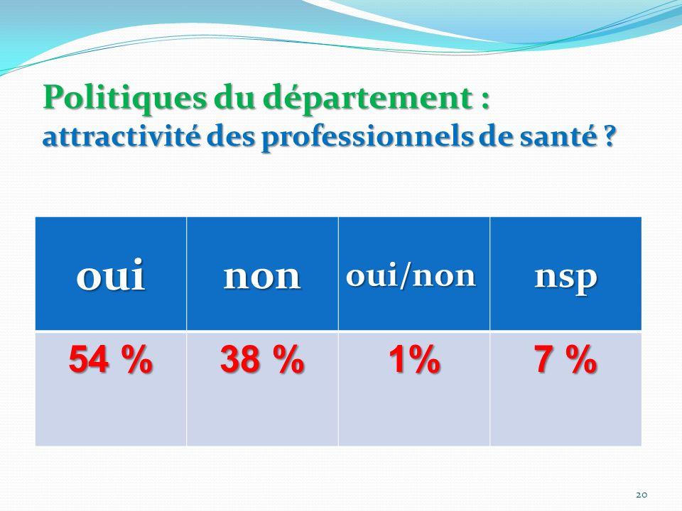 Politiques du département : attractivité des professionnels de santé ? ouinonoui/nonnsp 54 % 38 % 1% 7 % 20