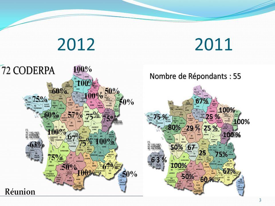 La démographie médicale et son avenir : préoccupation générale « zones blanches » et » zones sur dotées ».