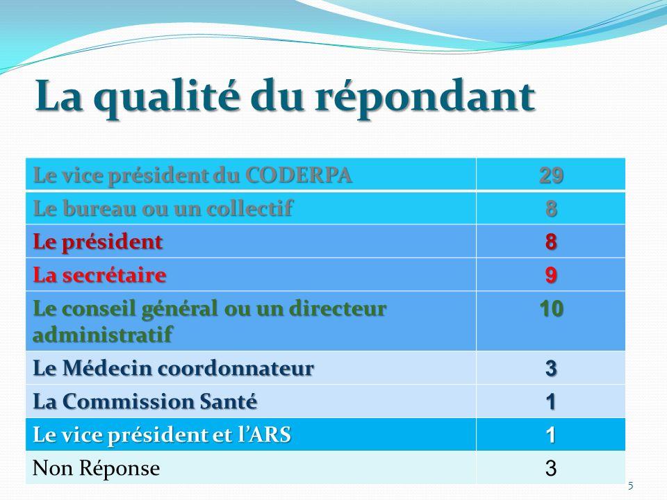 La qualité du répondant Le vice président du CODERPA 29 Le bureau ou un collectif 8 Le président 8 La secrétaire 9 Le conseil général ou un directeur