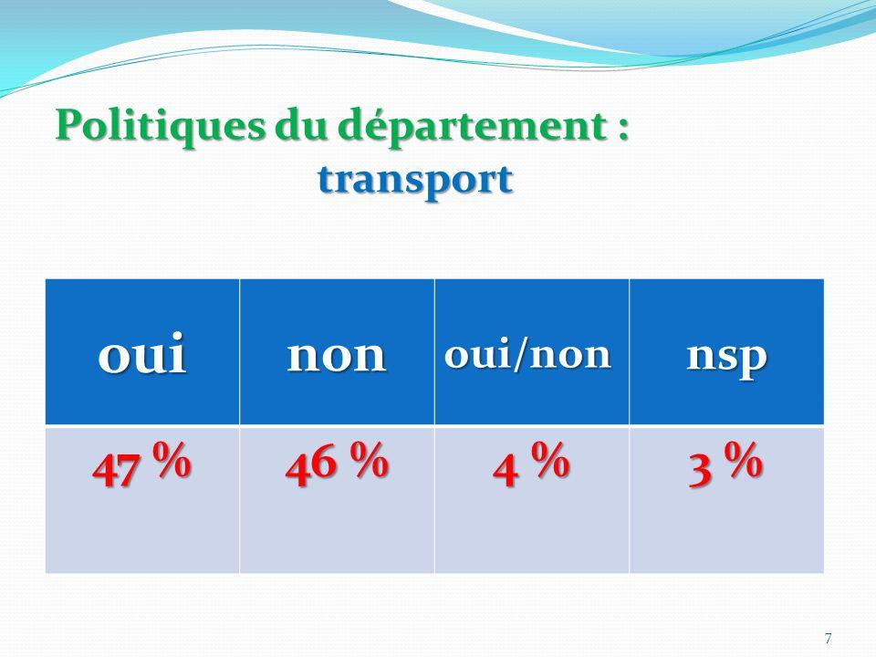 Politiques du département : transport ouinonoui/nonnsp 47 % 46 % 4 % 3 % 7