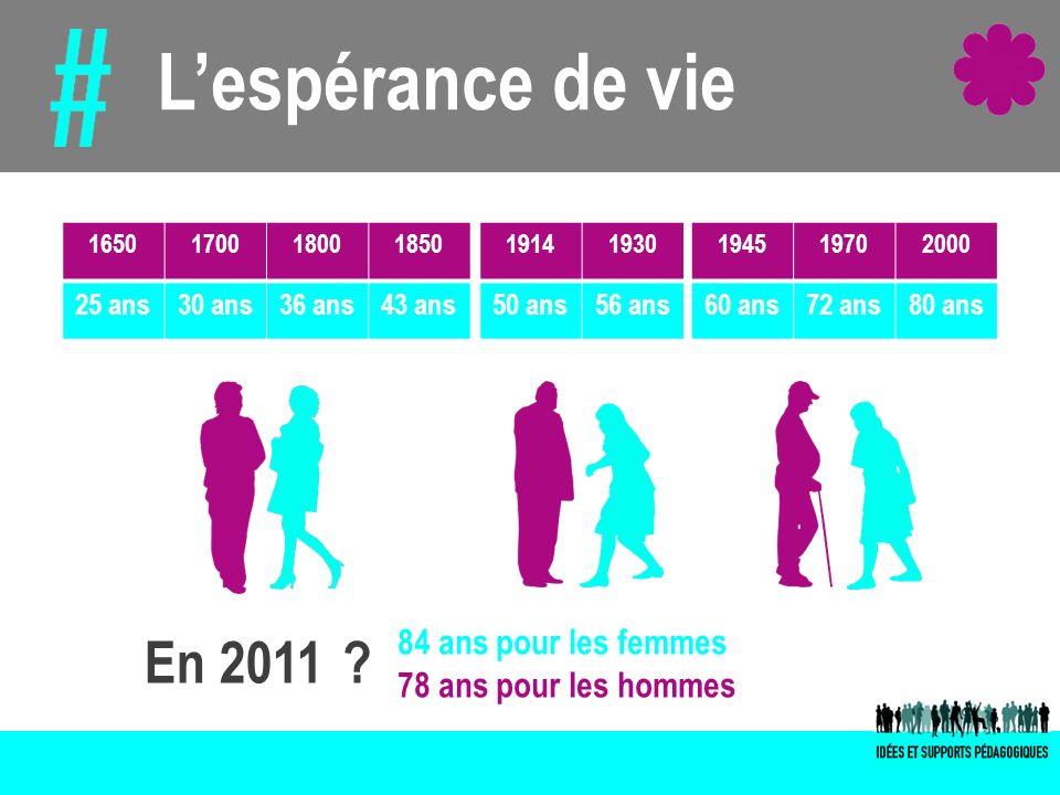 Lespérance de vie 1650170018001850 25 ans30 ans36 ans43 ans 19141930 50 ans56 ans 194519702000 60 ans72 ans80 ans 84 ans pour les femmes 78 ans pour l