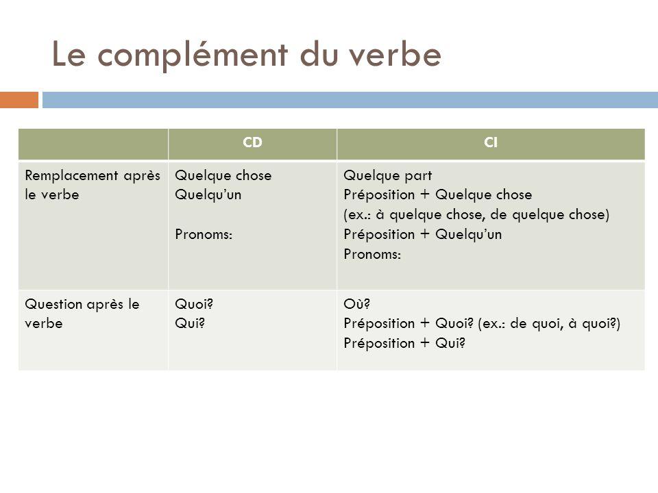 Le complément du verbe CDCI Remplacement après le verbe Quelque chose Quelquun Pronoms: Quelque part Préposition + Quelque chose (ex.: à quelque chose