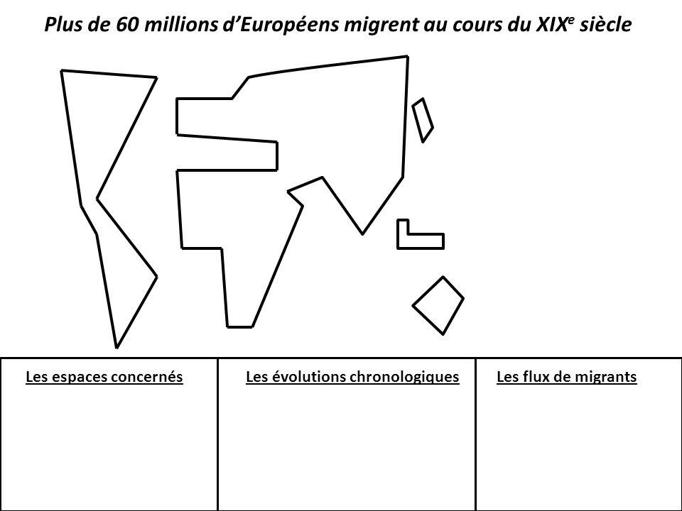 Plus de 60 millions dEuropéens migrent au cours du XIX e siècle Les espaces concernésLes évolutions chronologiquesLes flux de migrants