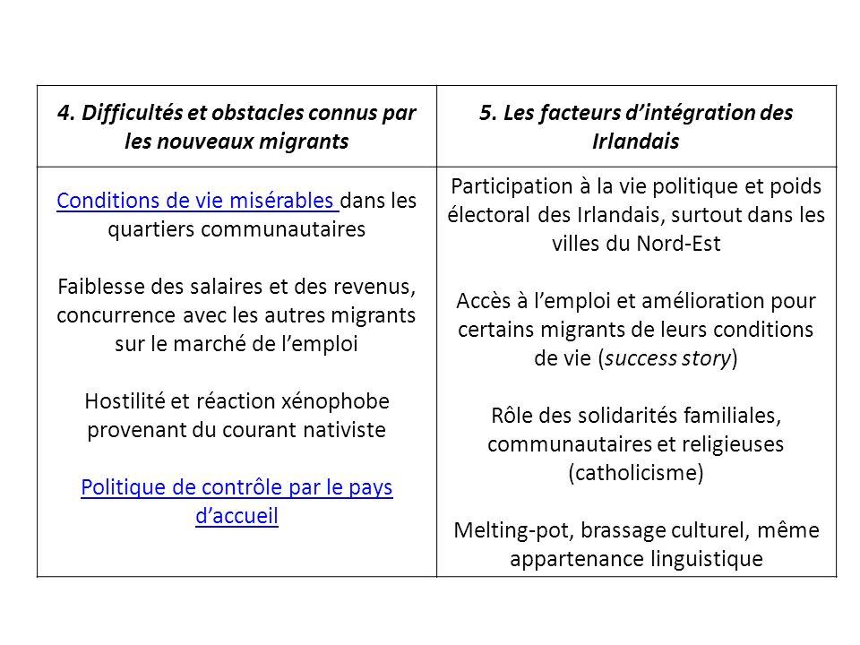 4. Difficultés et obstacles connus par les nouveaux migrants 5.
