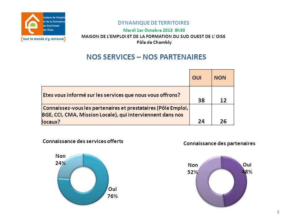 NOS SERVICES – NOS PARTENAIRES OUI NON Etes vous informé sur les services que nous vous offrons? 38 12 Connaissez-vous les partenaires et prestataires