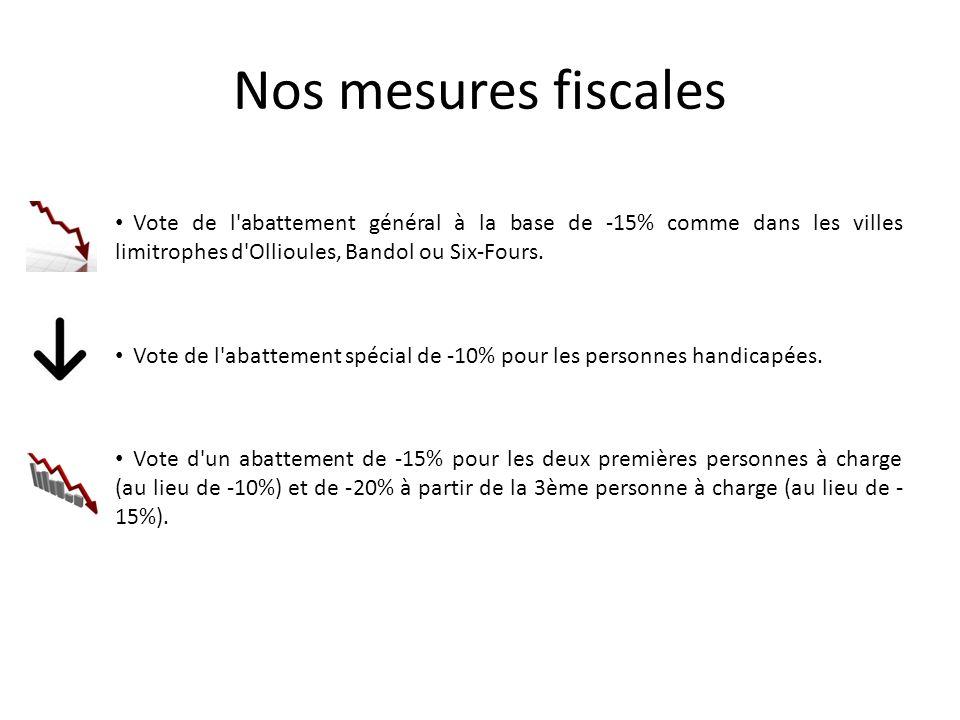 Nos mesures fiscales Vote de l abattement général à la base de -15% comme dans les villes limitrophes d Ollioules, Bandol ou Six-Fours.