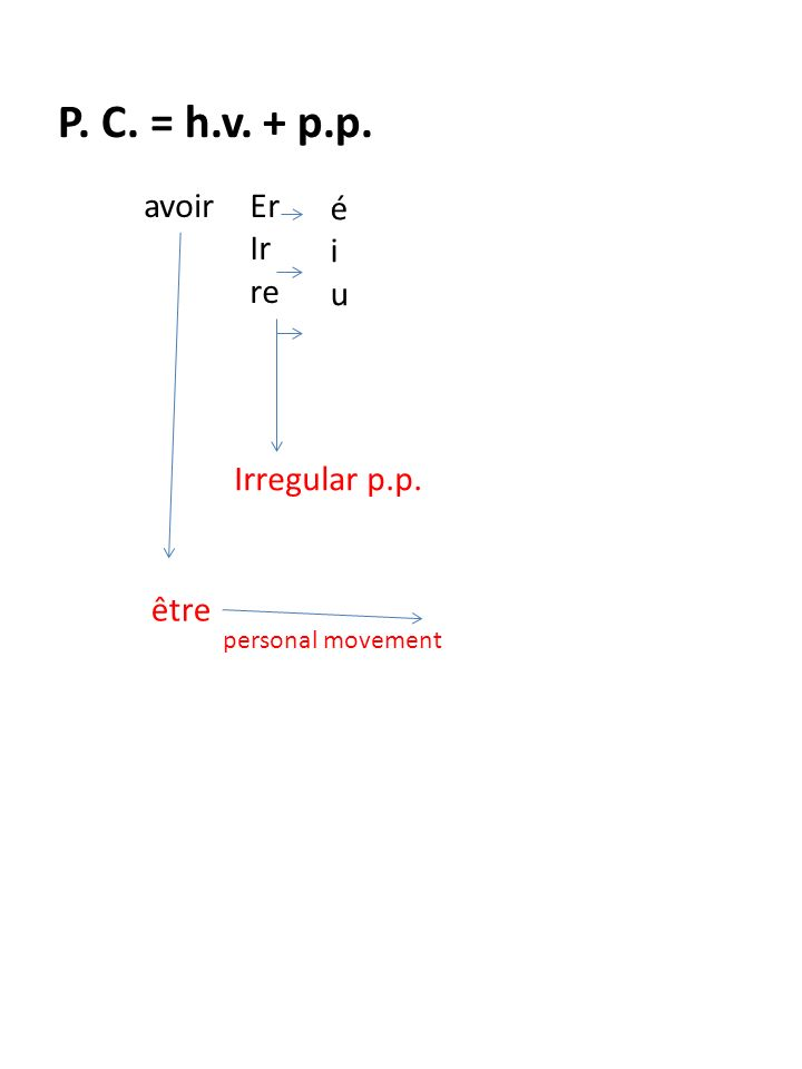 P. C. = h.v. + p.p. avoirEr Ir re éiuéiu Irregular p.p. être personal movement