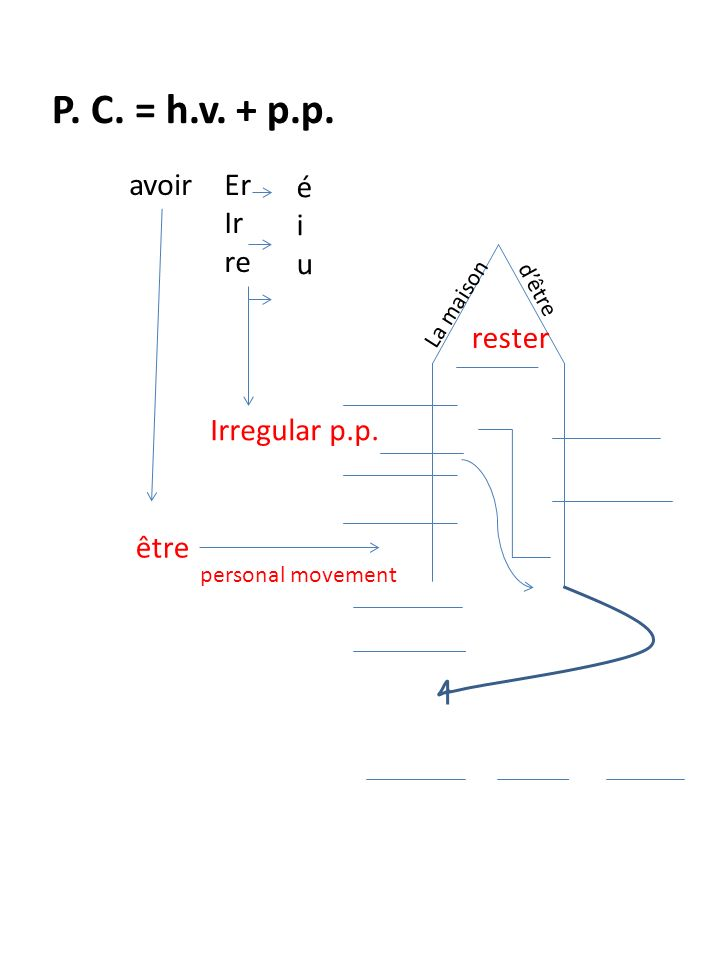 P. C. = h.v. + p.p. avoirEr Ir re éiuéiu Irregular p.p.