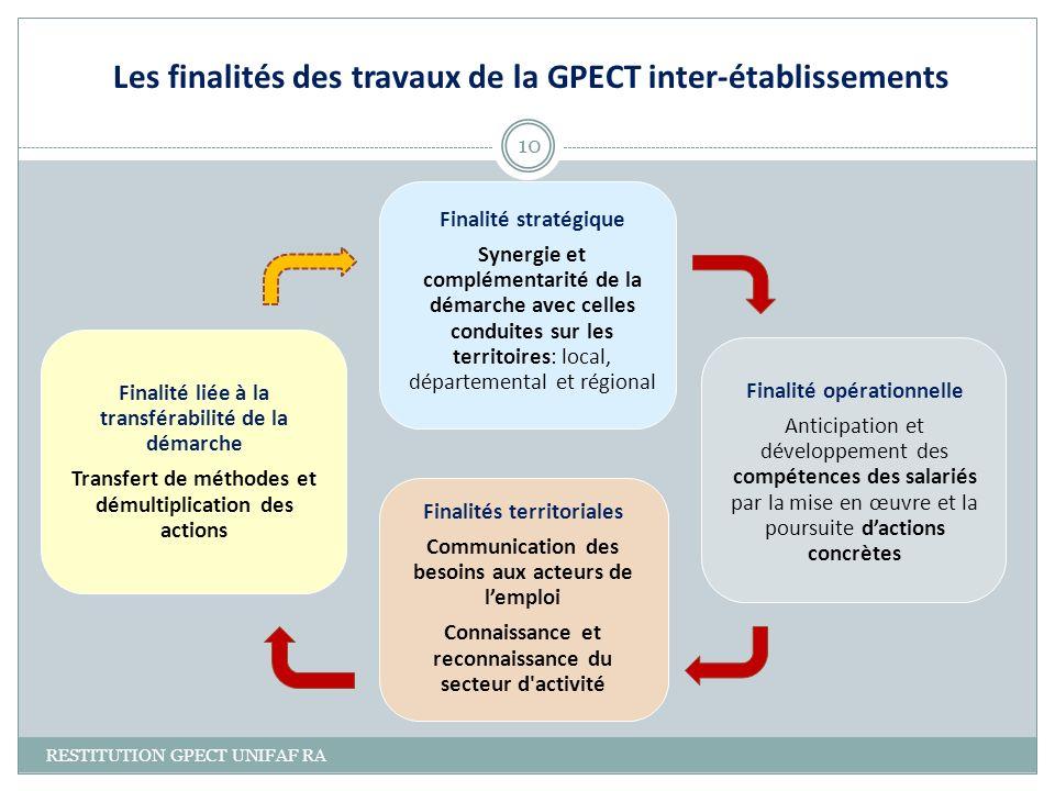 Finalités territoriales Communication des besoins aux acteurs de lemploi Connaissance et reconnaissance du secteur d'activité Finalité stratégique Syn