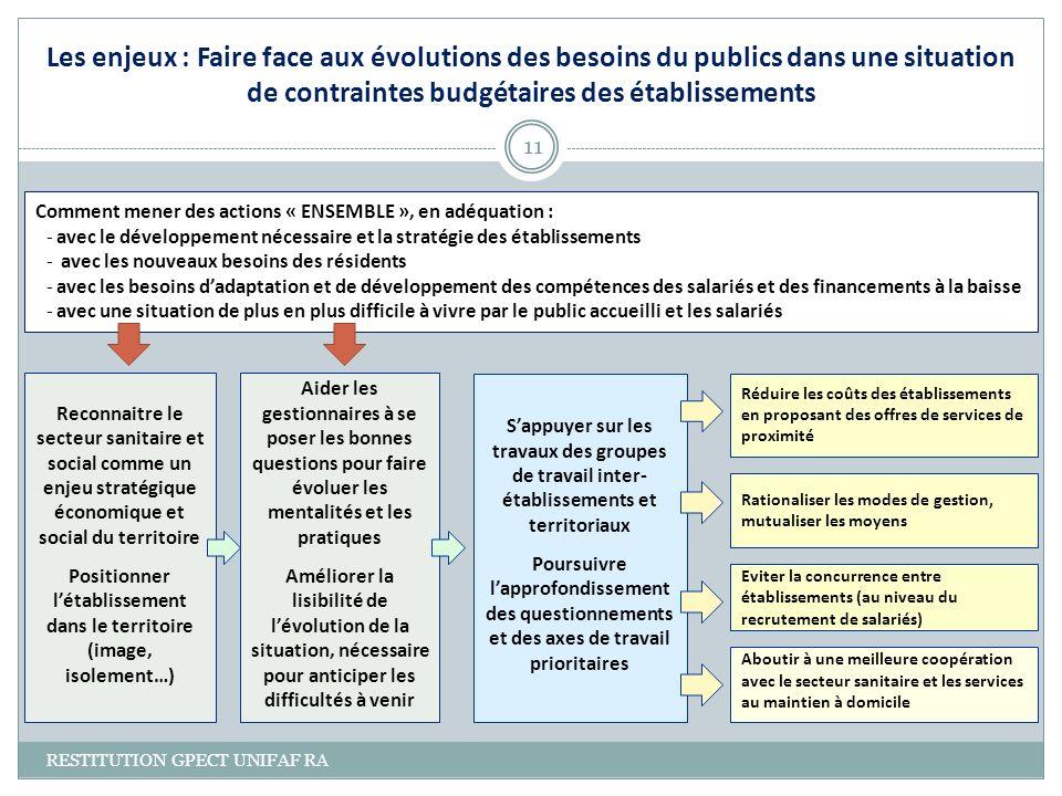 11 Comment mener des actions « ENSEMBLE », en adéquation : -avec le développement nécessaire et la stratégie des établissements - avec les nouveaux be