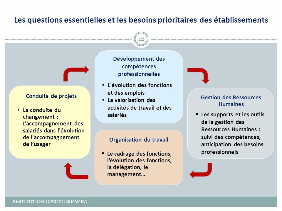 Organisation du travail Le cadrage des fonctions, lévolution des fonctions, la délégation, le management… Développement des compétences professionnell