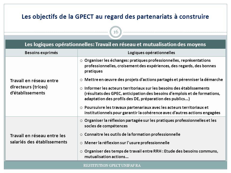 16 RESTITUTION GPECT UNIFAF RA Les objectifs de la GPECT au regard des partenariats à construire
