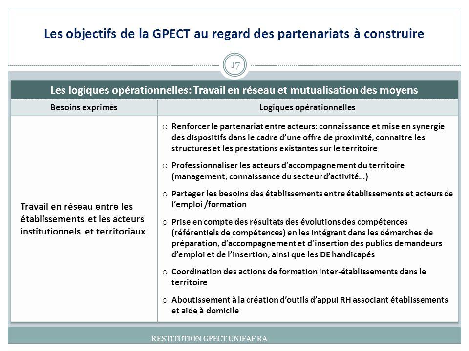 17 RESTITUTION GPECT UNIFAF RA Les objectifs de la GPECT au regard des partenariats à construire