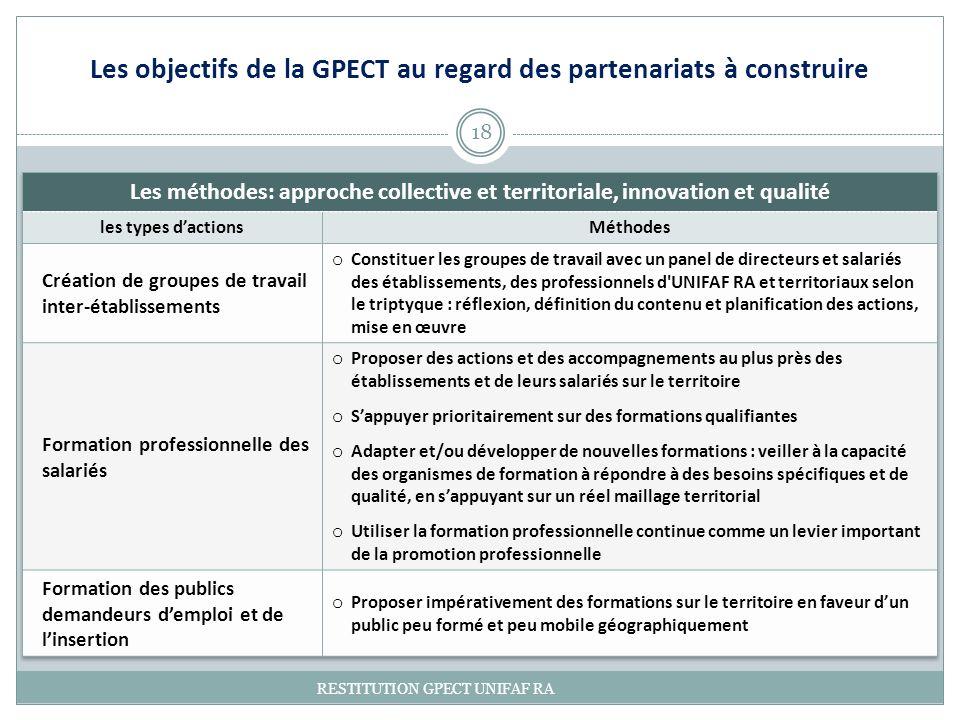 18 RESTITUTION GPECT UNIFAF RA Les objectifs de la GPECT au regard des partenariats à construire