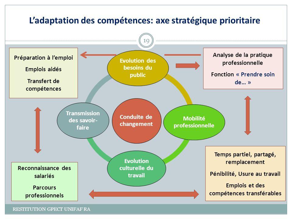 Conduite de changement Evolution des besoins du public Mobilité professionnelle Evolution culturelle du travail Transmission des savoir- faire Analyse