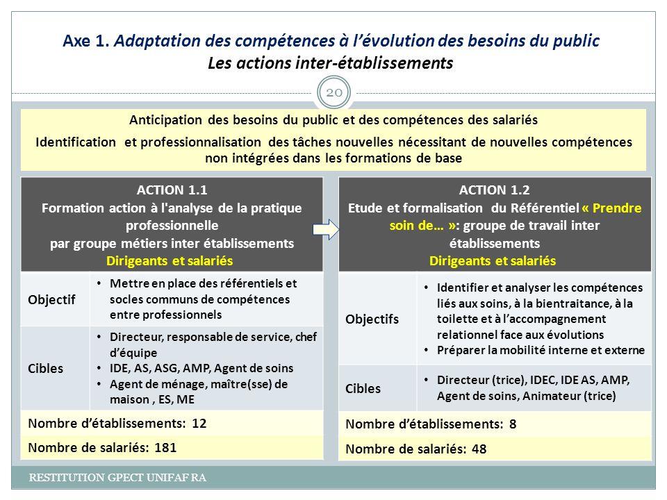 Axe 1. Adaptation des compétences à lévolution des besoins du public Les actions inter-établissements RESTITUTION GPECT UNIFAF RA 20 ACTION 1.1 Format