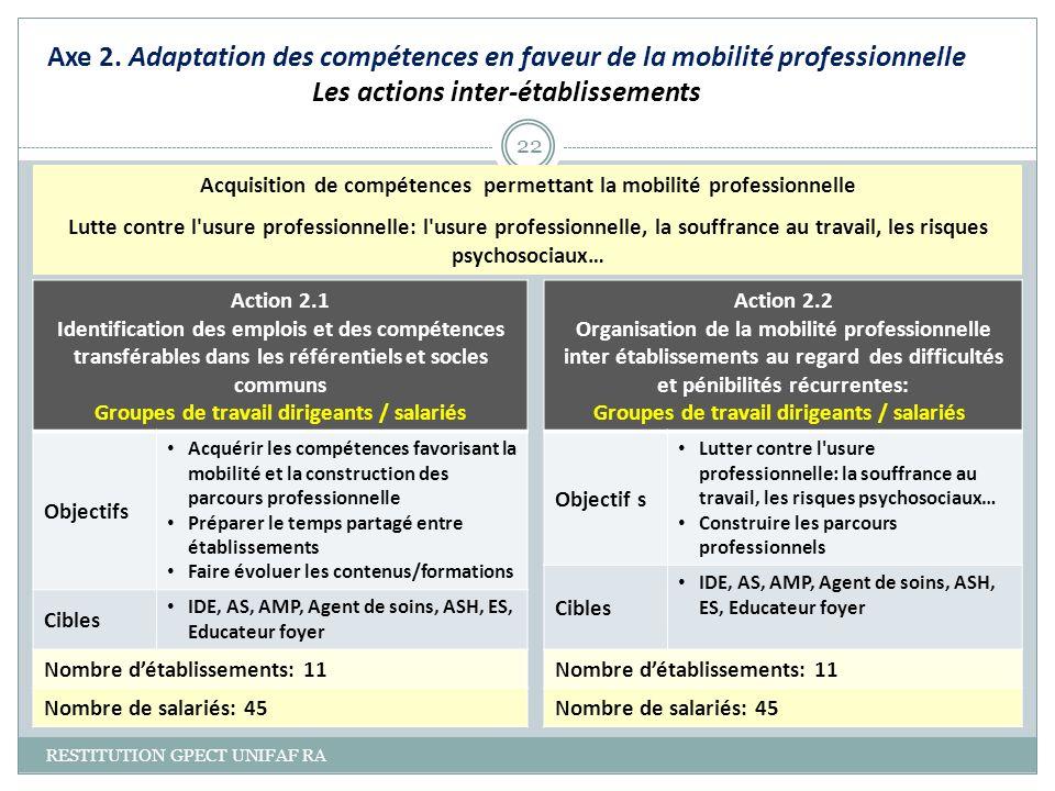 Axe 2. Adaptation des compétences en faveur de la mobilité professionnelle Les actions inter-établissements RESTITUTION GPECT UNIFAF RA 22 Action 2.1