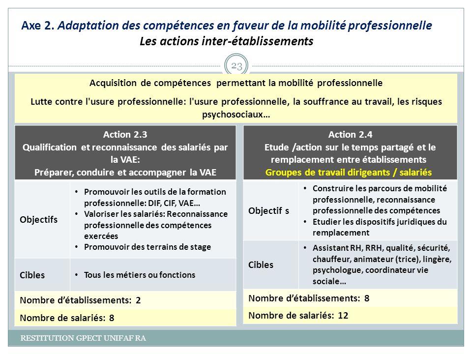 Axe 2. Adaptation des compétences en faveur de la mobilité professionnelle Les actions inter-établissements RESTITUTION GPECT UNIFAF RA 23 Action 2.3