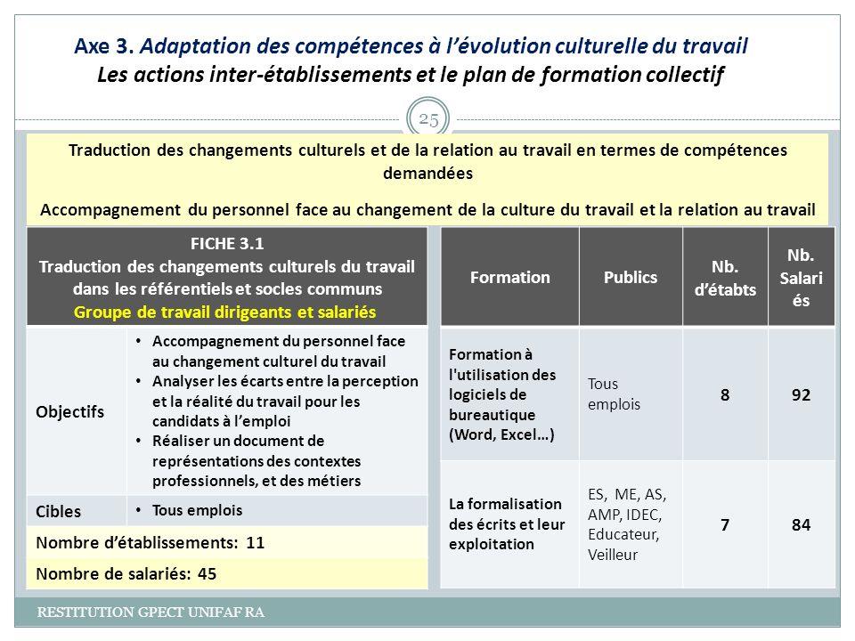 Axe 3. Adaptation des compétences à lévolution culturelle du travail Les actions inter-établissements et le plan de formation collectif RESTITUTION GP