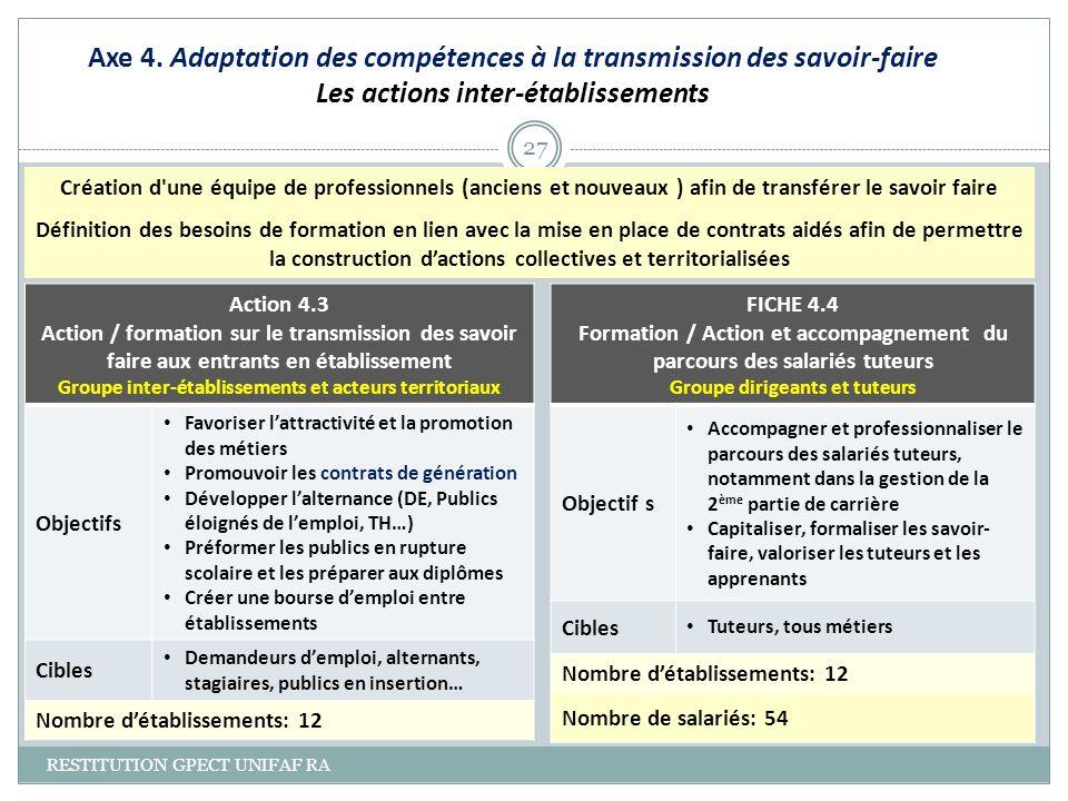 Axe 4. Adaptation des compétences à la transmission des savoir-faire Les actions inter-établissements RESTITUTION GPECT UNIFAF RA 27 Action 4.3 Action