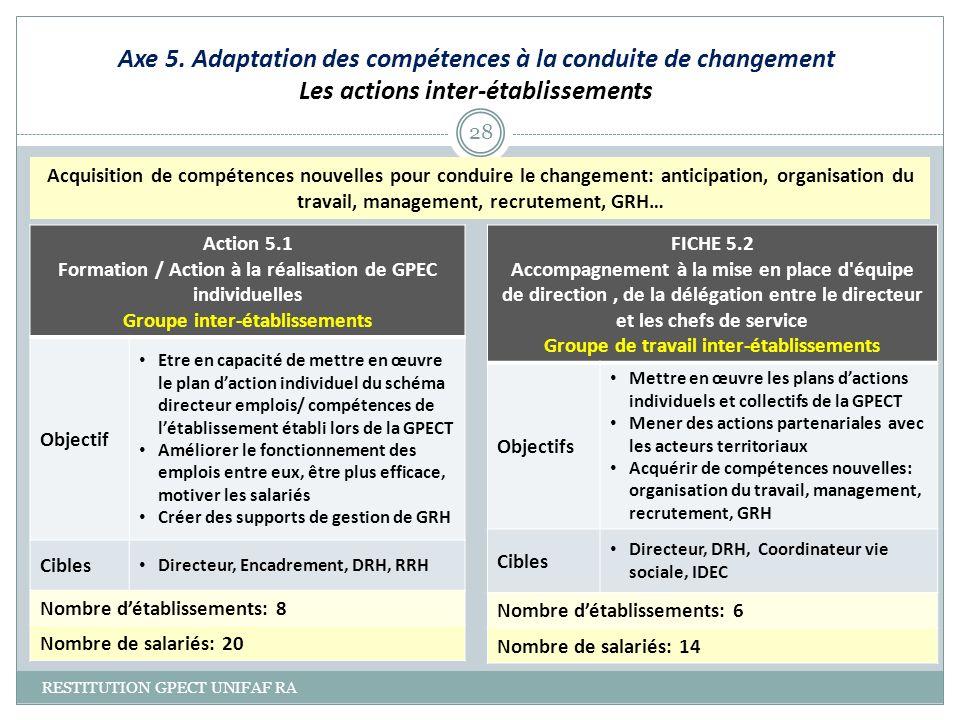 Axe 5. Adaptation des compétences à la conduite de changement Les actions inter-établissements RESTITUTION GPECT UNIFAF RA 28 Action 5.1 Formation / A