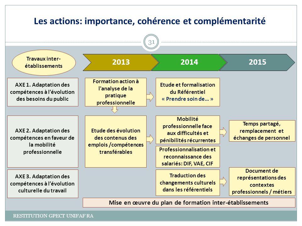 Les actions: importance, cohérence et complémentarité RESTITUTION GPECT UNIFAF RA 31 201320142015 AXE 1. Adaptation des compétences à lévolution des b
