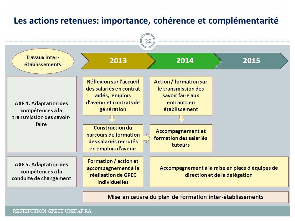 Les actions retenues: importance, cohérence et complémentarité RESTITUTION GPECT UNIFAF RA 32 201320142015 AXE 4. Adaptation des compétences à la tran