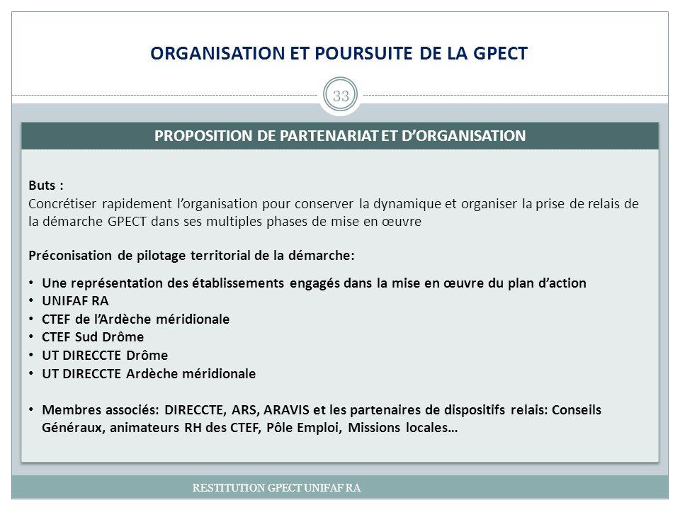 33 RESTITUTION GPECT UNIFAF RA ORGANISATION ET POURSUITE DE LA GPECT