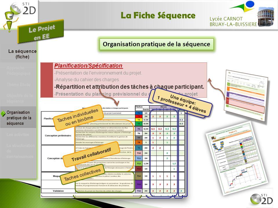 La Fiche Séquence Organisation pratique de la séquence Planification/Spécification : -Présentation de l environnement du projet.