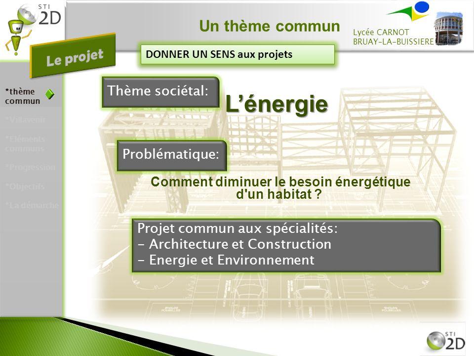 Un thème commun Lycée CARNOT BRUAY–LA-BUISSIERE Thème sociétal: DONNER UN SENS aux projets Comment diminuer le besoin énergétique d un habitat .