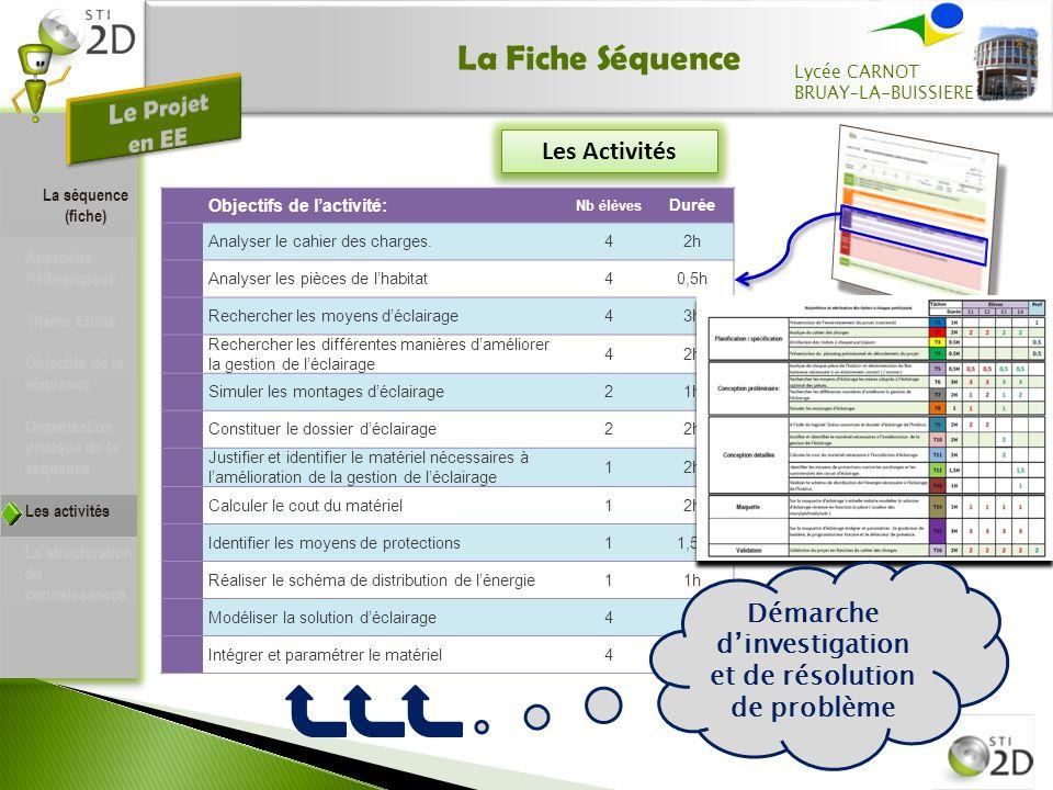 La Fiche Séquence La séquence (fiche) Approche Pédagogique Thème Etude Objectifs de la séquence Organisation pratique de la séquence Les activités La