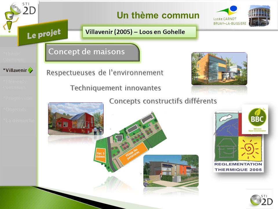 Un thème commun Lycée CARNOT BRUAY–LA-BUISSIERE Concept de maisons Villavenir (2005) – Loos en Gohelle Techniquement innovantes Respectueuses de lenvi
