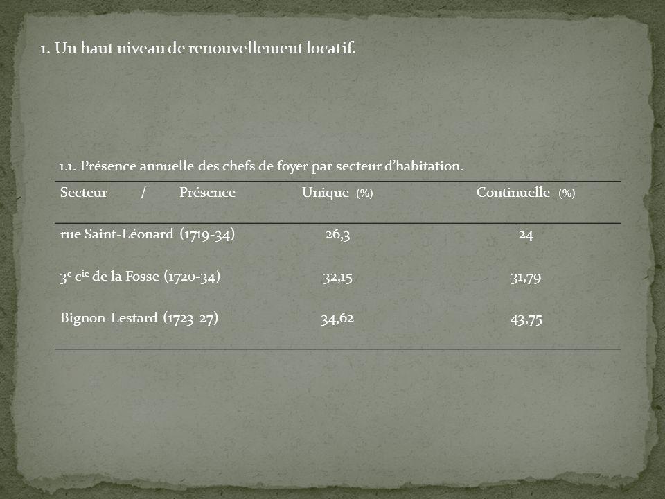 Secteur / PrésenceUnique (%) Continuelle (%) rue Saint-Léonard (1719-34)26,324 3 e c ie de la Fosse (1720-34)32,1531,79 Bignon-Lestard (1723-27)34,6243,75 1.1.