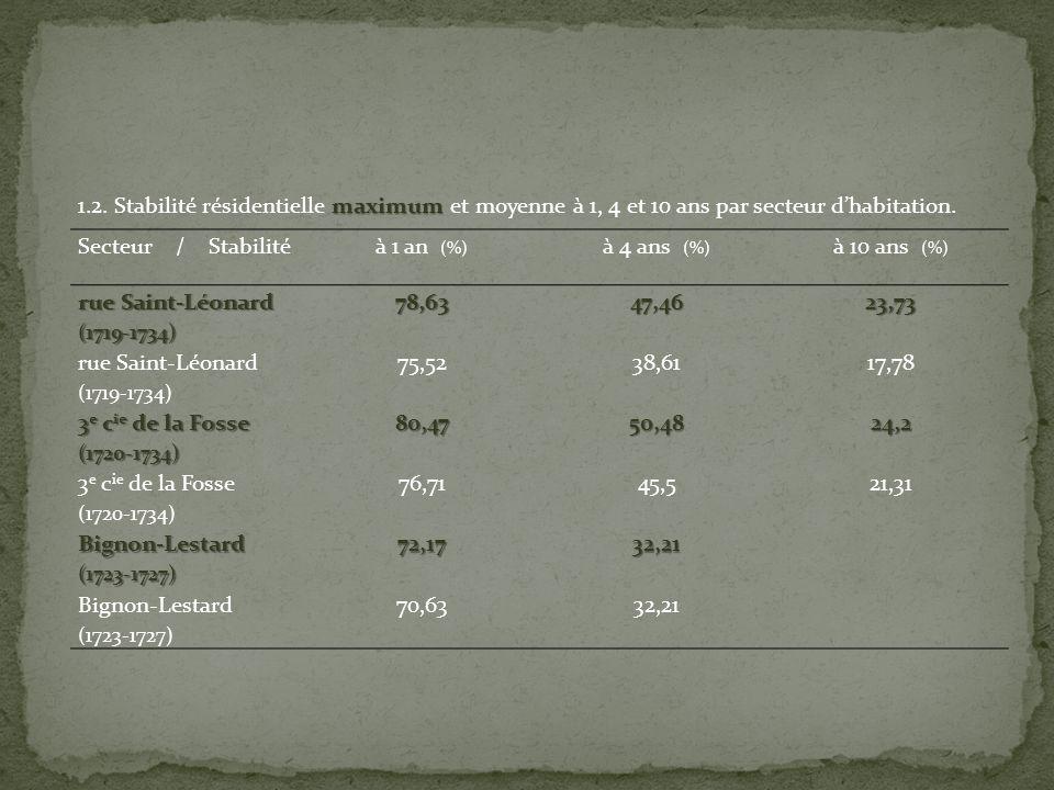 Secteur / Stabilitéà 1 an (%) à 4 ans (%) à 10 ans (%) rue Saint-Léonard (1719-1734)78,6347,4623,73 (1719-1734) 75,5238,6117,78 3 e c ie de la Fosse (1720-1734)80,4750,4824,2 (1720-1734) 76,7145,521,31 Bignon-Lestard(1723-1727)72,1732,21 Bignon-Lestard (1723-1727) 70,6332,21 maximum 1.2.