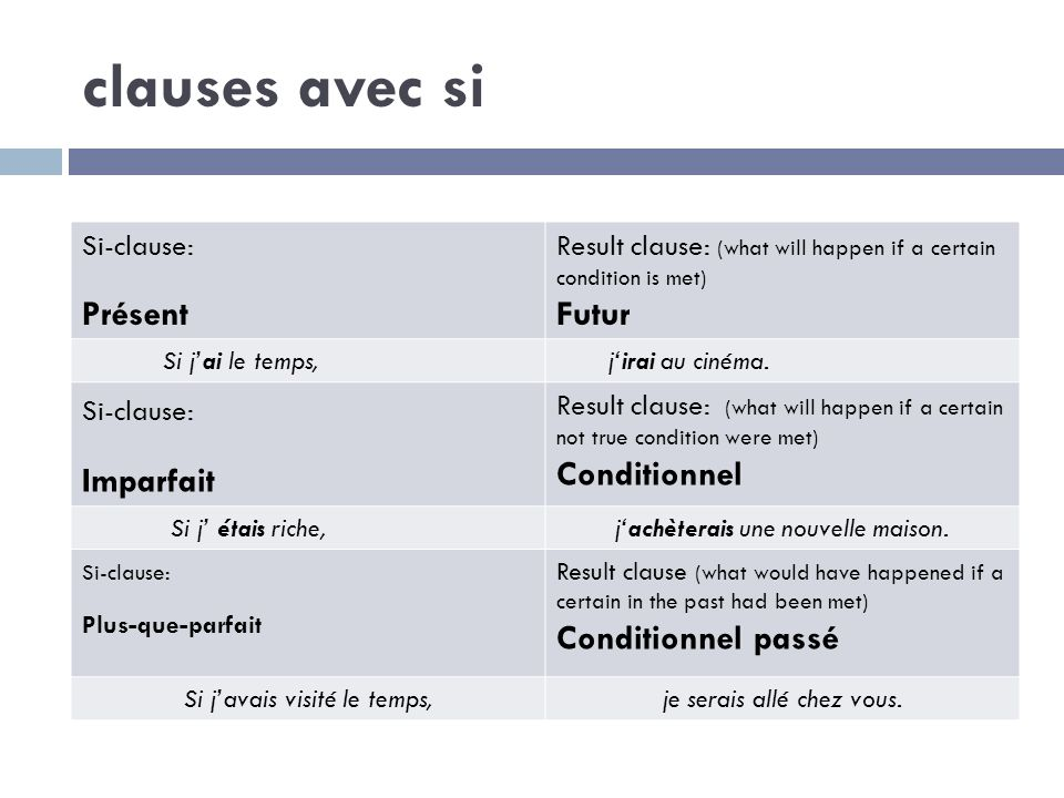 clauses avec si Si-clause: Présent Result clause: (what will happen if a certain condition is met) Futur Si jai le temps, jirai au cinéma.
