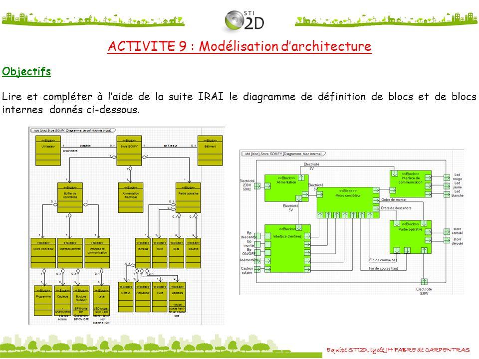Equipe STI2D, lycée JH FABRE de CARPENTRAS ACTIVITE 9 : Modélisation darchitecture Objectifs Lire et compléter à laide de la suite IRAI le diagramme d