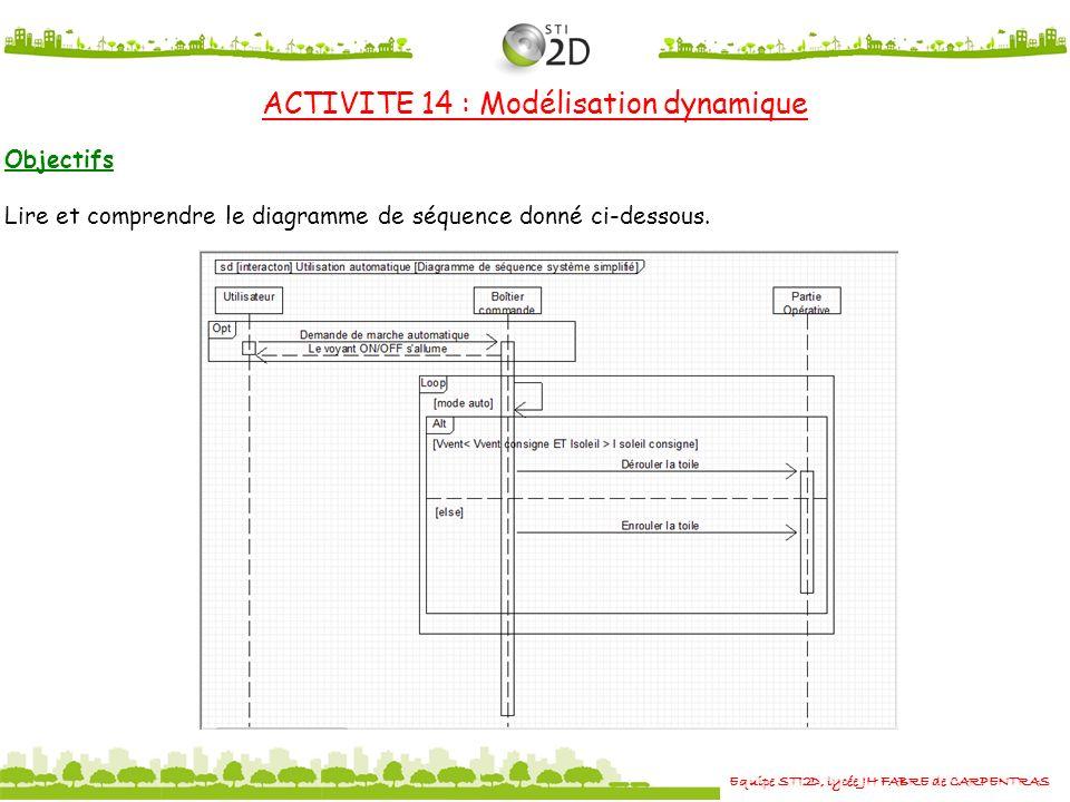 Equipe STI2D, lycée JH FABRE de CARPENTRAS ACTIVITE 14 : Modélisation dynamique Objectifs Lire et comprendre le diagramme de séquence donné ci-dessous
