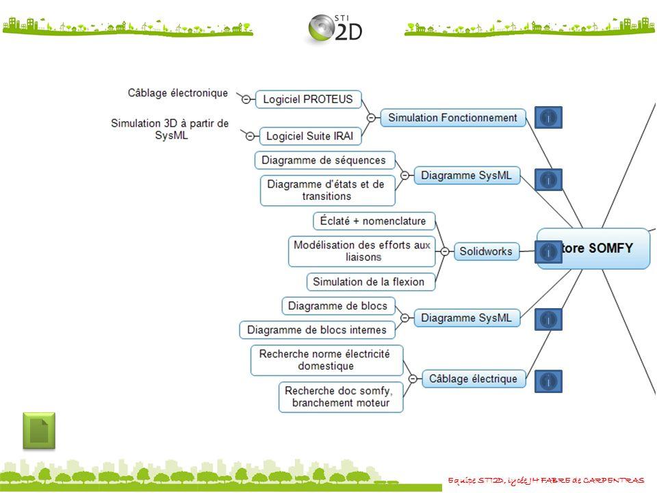 Equipe STI2D, lycée JH FABRE de CARPENTRAS ACTIVITE 9 : Modélisation darchitecture Objectifs Lire et compléter à laide de la suite IRAI le diagramme de définition de blocs et de blocs internes donnés ci-dessous.