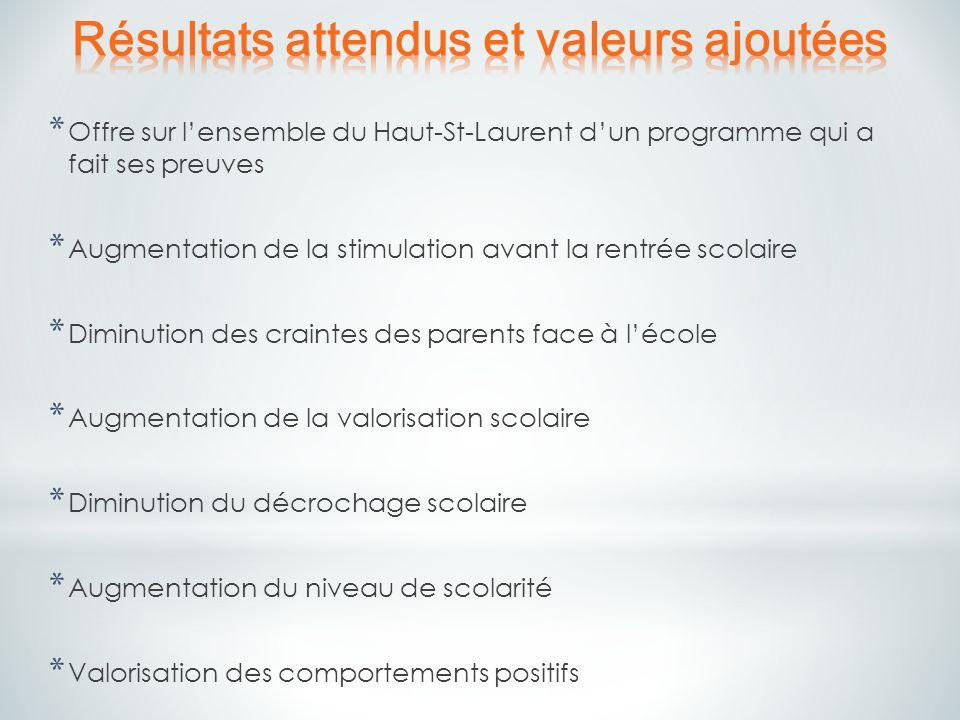 * Offre sur lensemble du Haut-St-Laurent dun programme qui a fait ses preuves * Augmentation de la stimulation avant la rentrée scolaire * Diminution