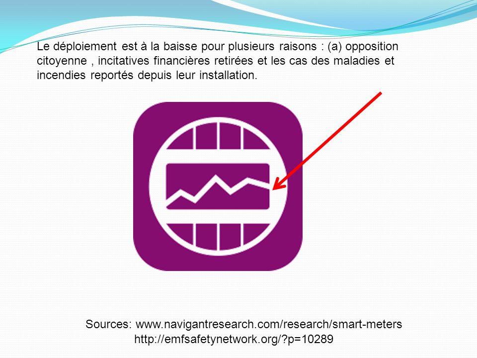 Sources: www.navigantresearch.com/research/smart-meters Le déploiement est à la baisse pour plusieurs raisons : (a) opposition citoyenne, incitatives financières retirées et les cas des maladies et incendies reportés depuis leur installation.